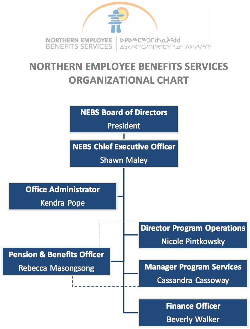 The NEBS organizational chart
